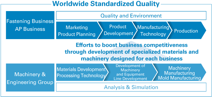 Worldwide Standardized Quality