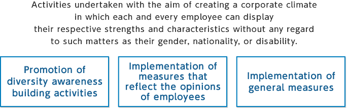 Activities undertaken with the aim of creating a corporate climate in which each and every employee can display their respective strengths and characteristics without any regard to such matters as their gender, nationality, or disability.