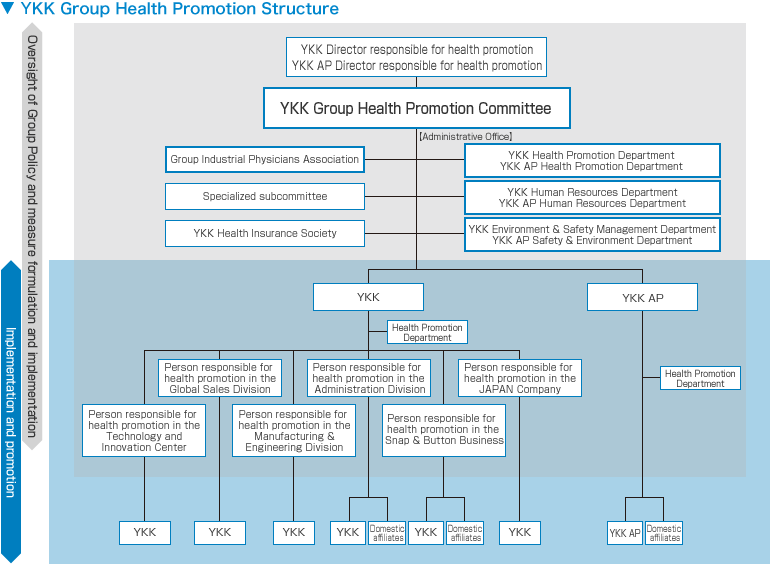 YKK Group Health Promotion Structure