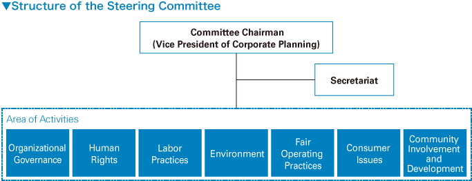 Structure of the Steering Committee